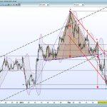 Проведение технического анализа рынка Форекс